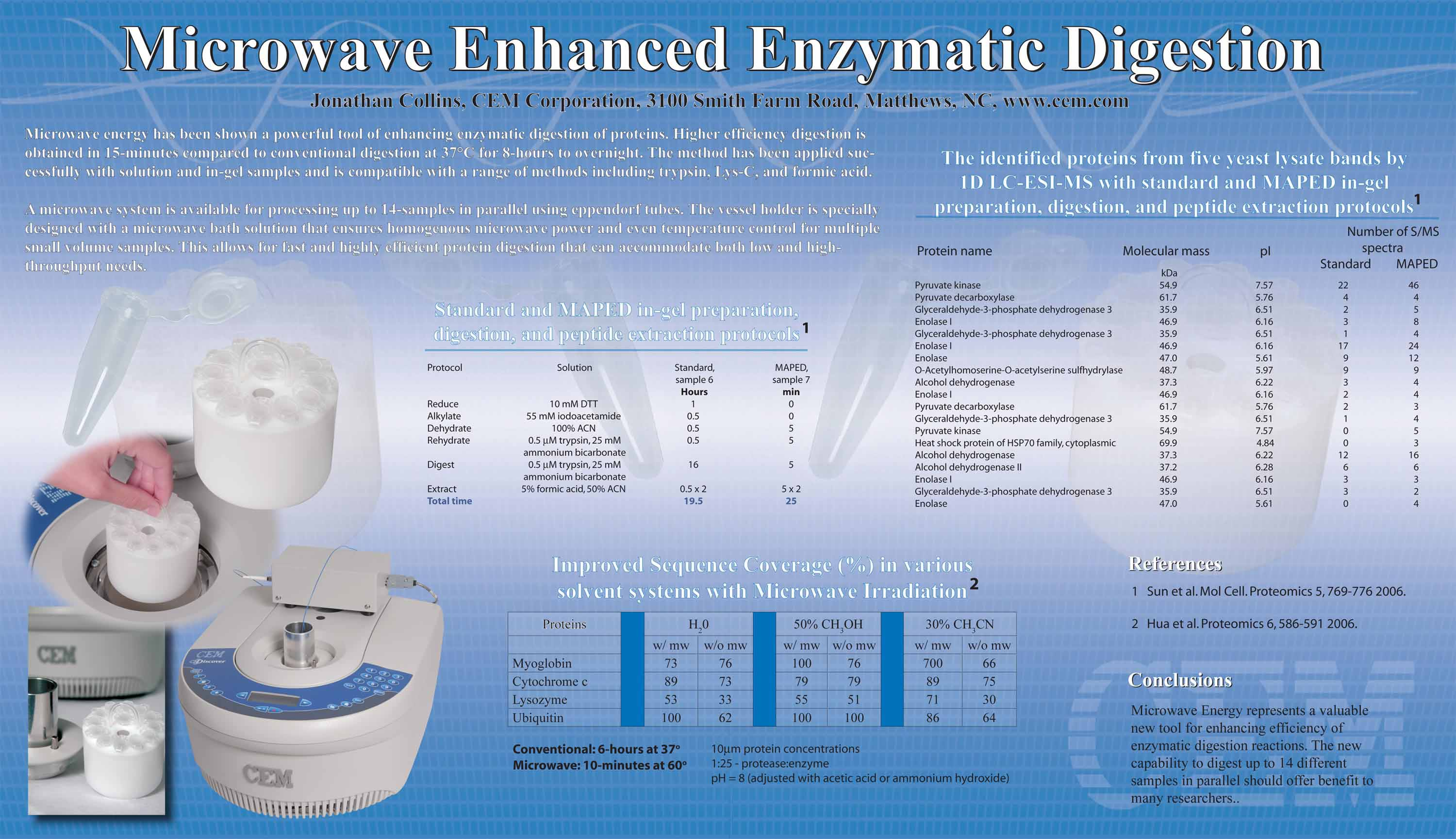 Microwave Enhance Enzymatic Digestion
