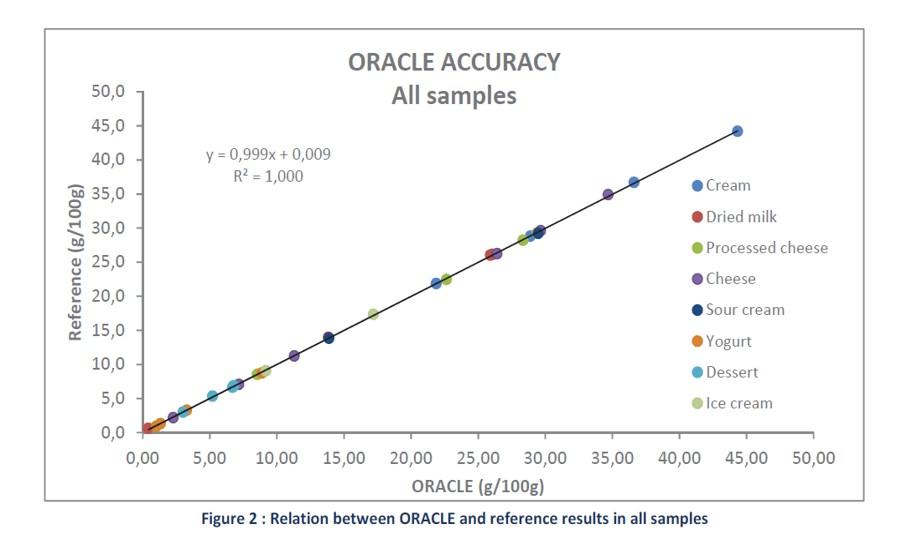 Ergebnisse Oracle 3