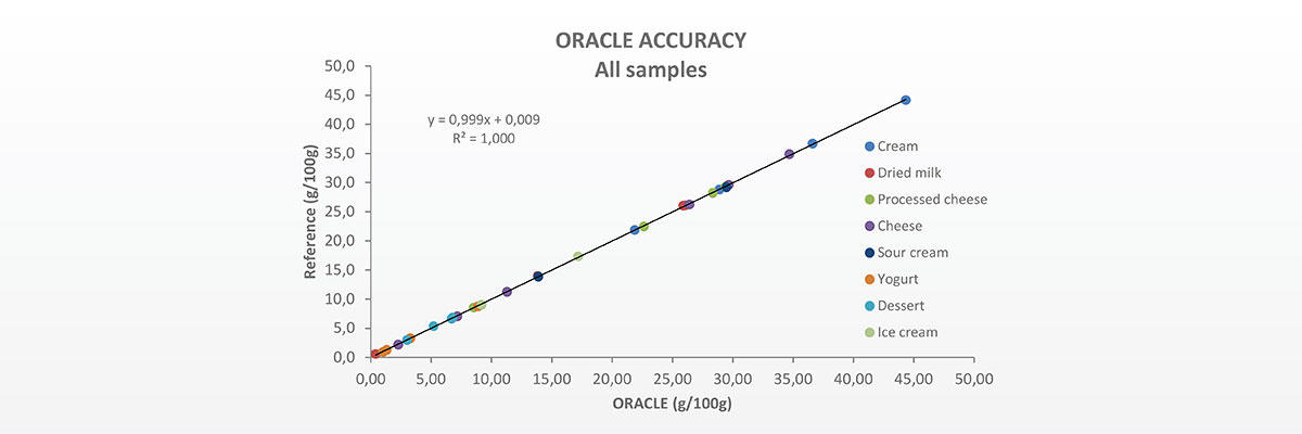 header_oracle_evaluation