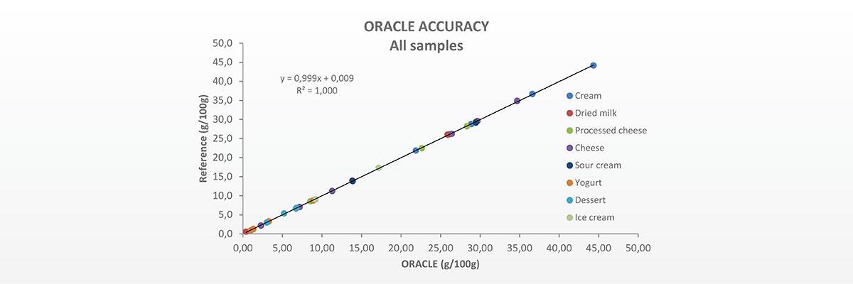 header_oracle_evaluation